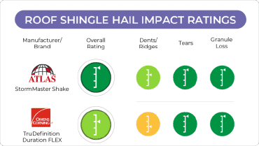 Roof Shingle Hail Impact Ratings