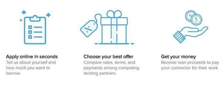 Multiple Lender Offers